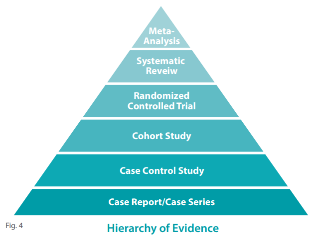 finding  evidence  pico searching  support evidence based nursing practice